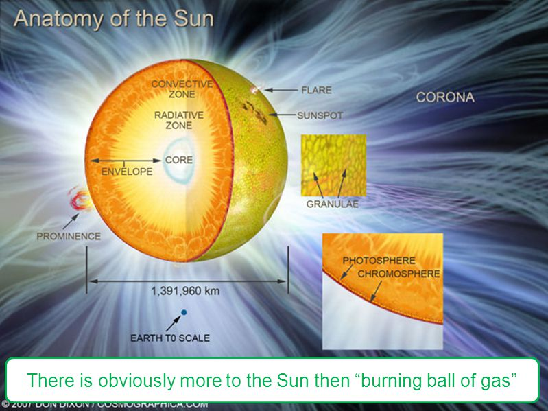 There is obviously more to the Sun then burning ball of gas