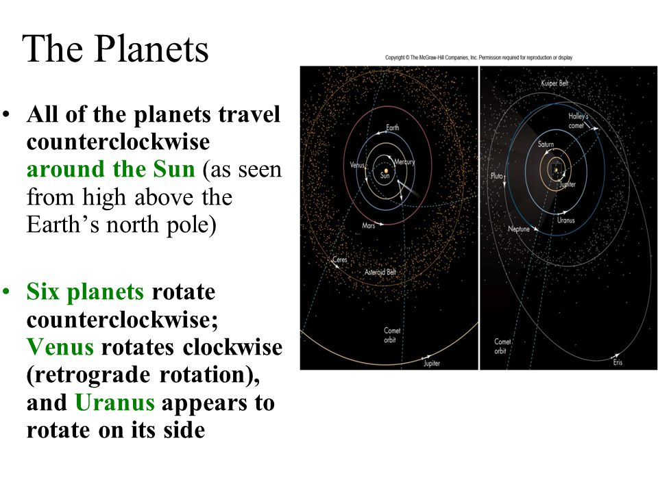 The Planets All of the planets travel counterclockwise around the Sun (as seen from high above the Earth's north pole)