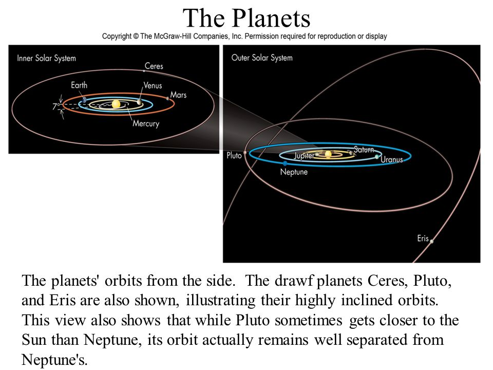 The Planets The planets orbits from the side. The drawf planets Ceres, Pluto, and Eris are also shown, illustrating their highly inclined orbits.