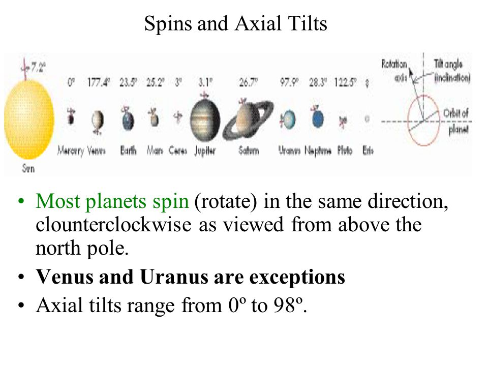 Spins and Axial Tilts Most planets spin (rotate) in the same direction, clounterclockwise as viewed from above the north pole.