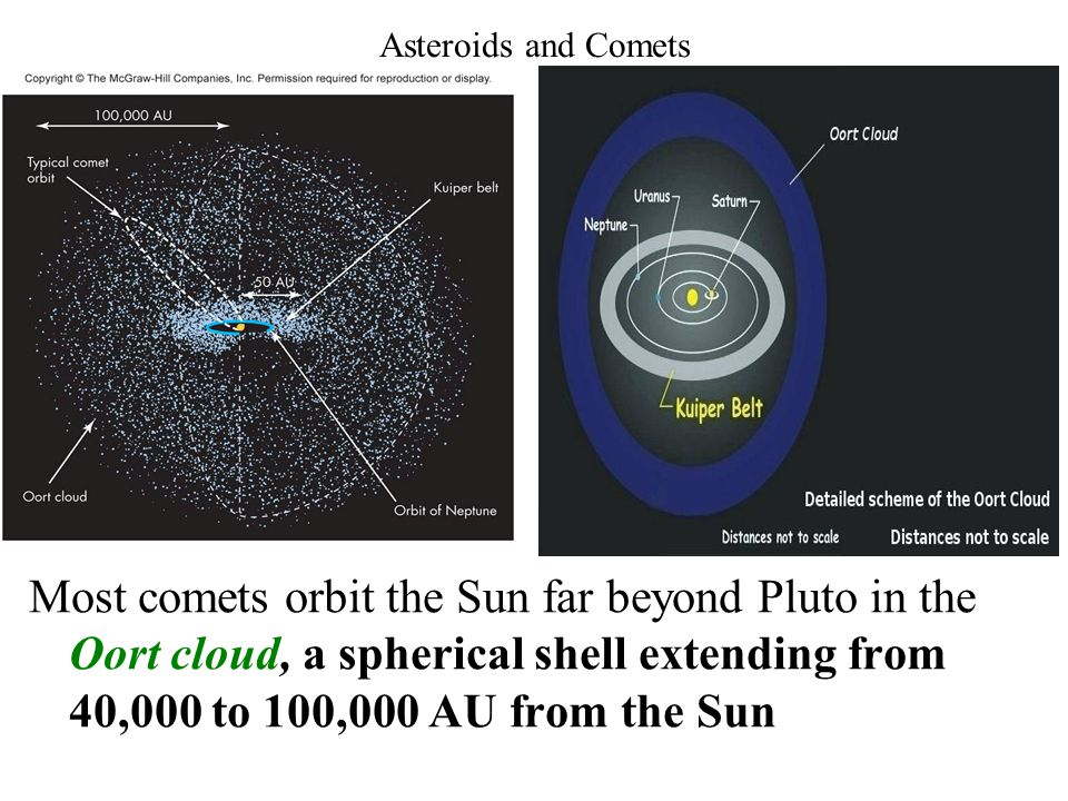 Asteroids and Comets Most comets orbit the Sun far beyond Pluto in the Oort cloud, a spherical shell extending from 40,000 to 100,000 AU from the Sun.