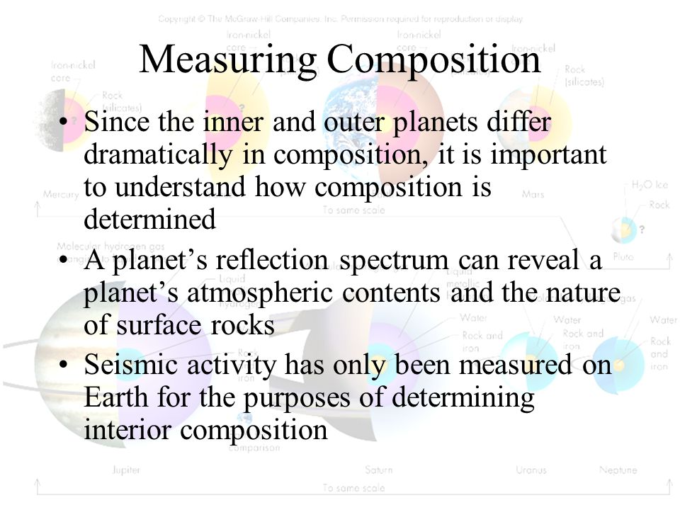 Measuring Composition