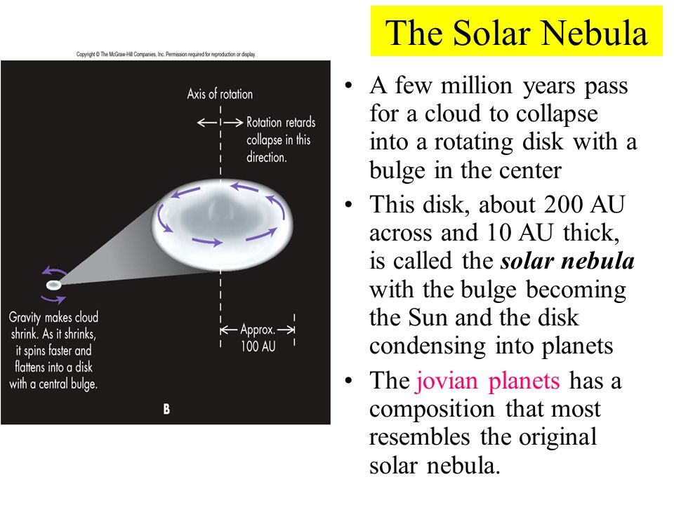 The Solar Nebula A few million years pass for a cloud to collapse into a rotating disk with a bulge in the center.