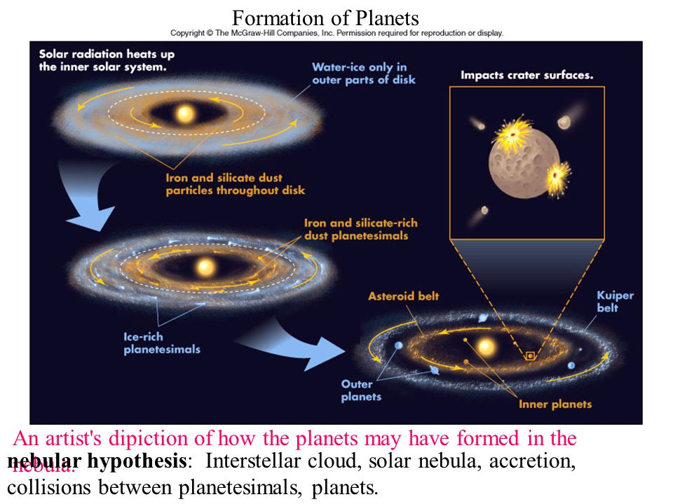 Formation of Planets An artist s dipiction of how the planets may have formed in the nebula.