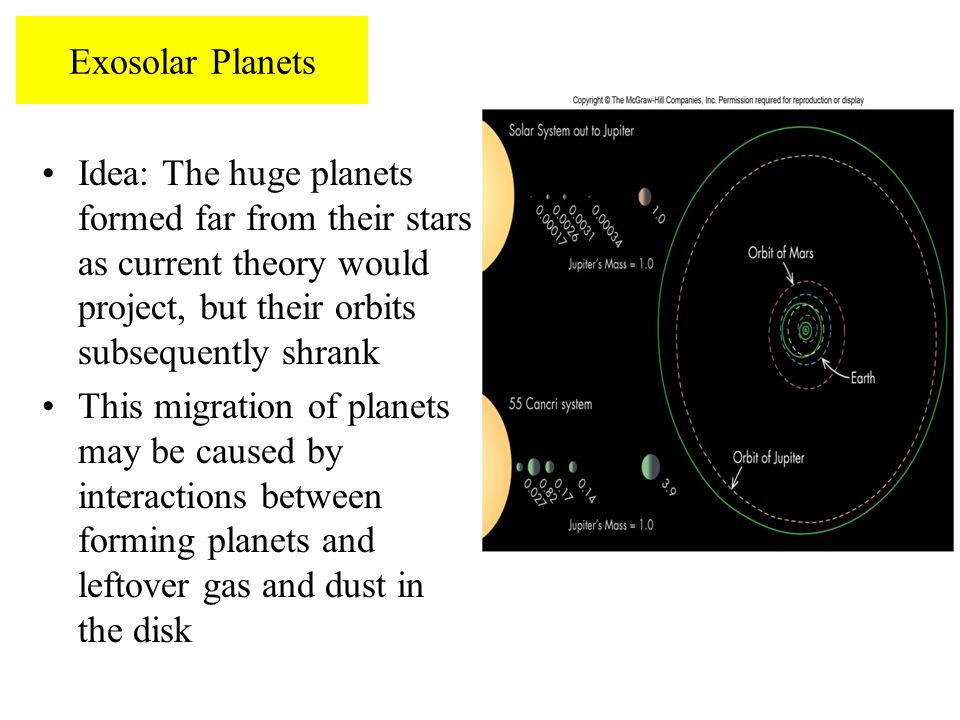 Exosolar Planets Idea: The huge planets formed far from their stars as current theory would project, but their orbits subsequently shrank.