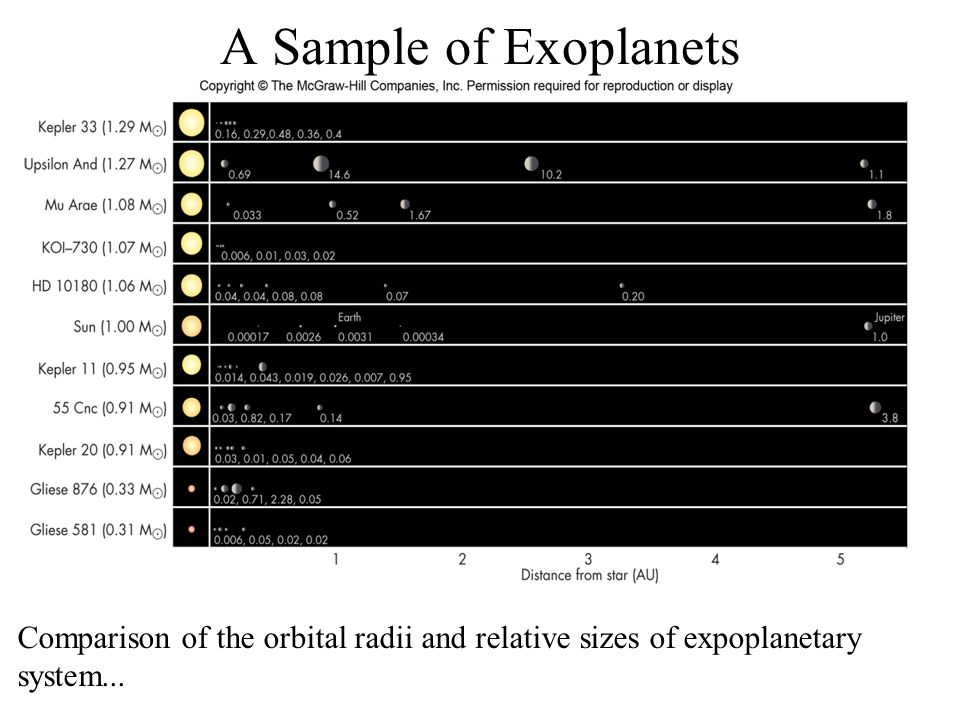 A Sample of Exoplanets Comparison of the orbital radii and relative sizes of expoplanetary system...