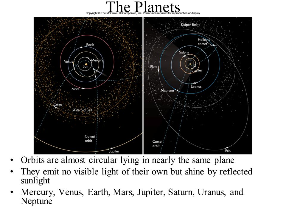 The Planets Orbits are almost circular lying in nearly the same plane