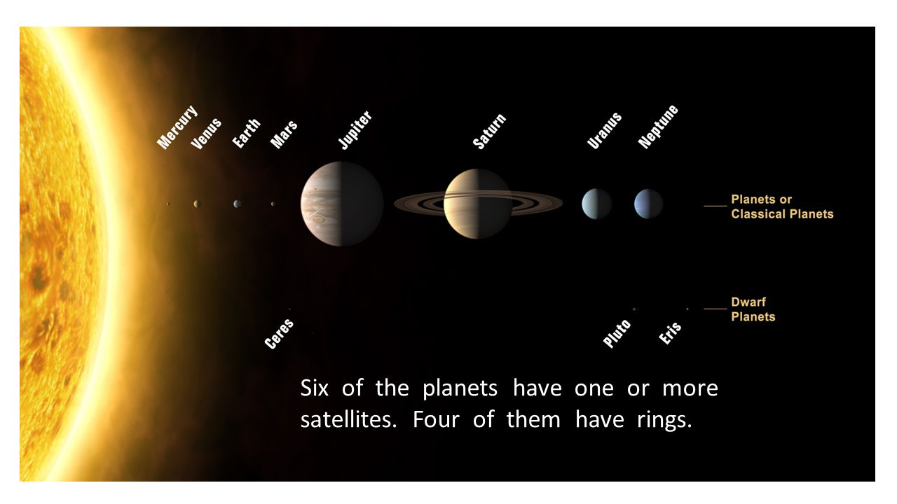 Six of the planets have one or more satellites. Four of them have rings.
