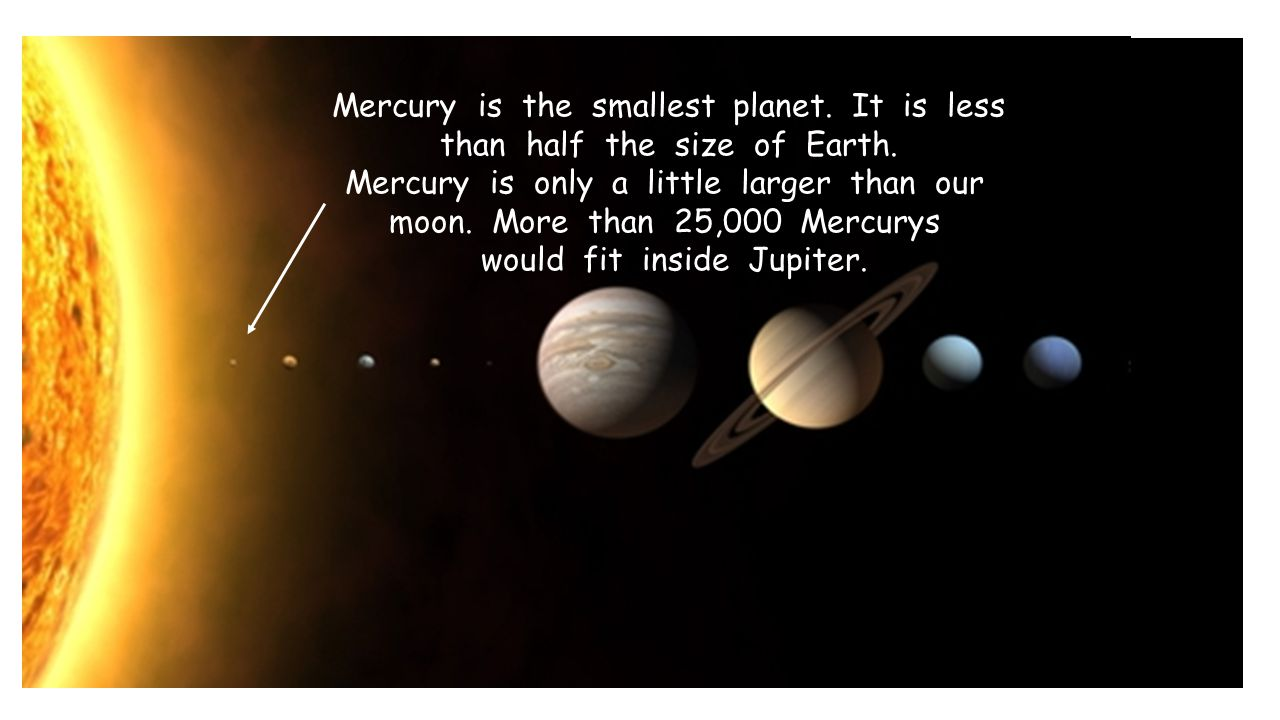 Mercury is the smallest planet. It is less