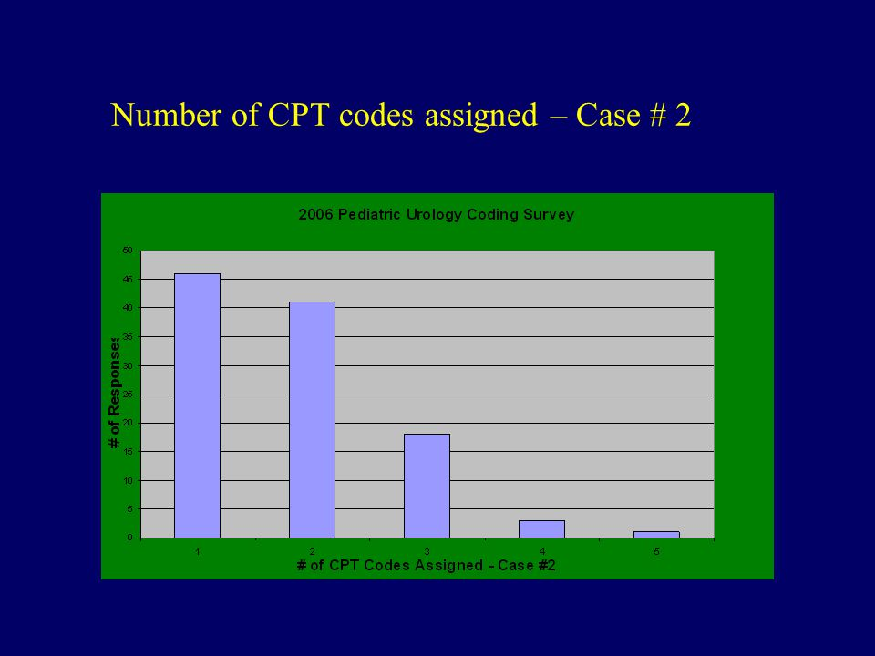 Number of CPT codes assigned – Case # 2