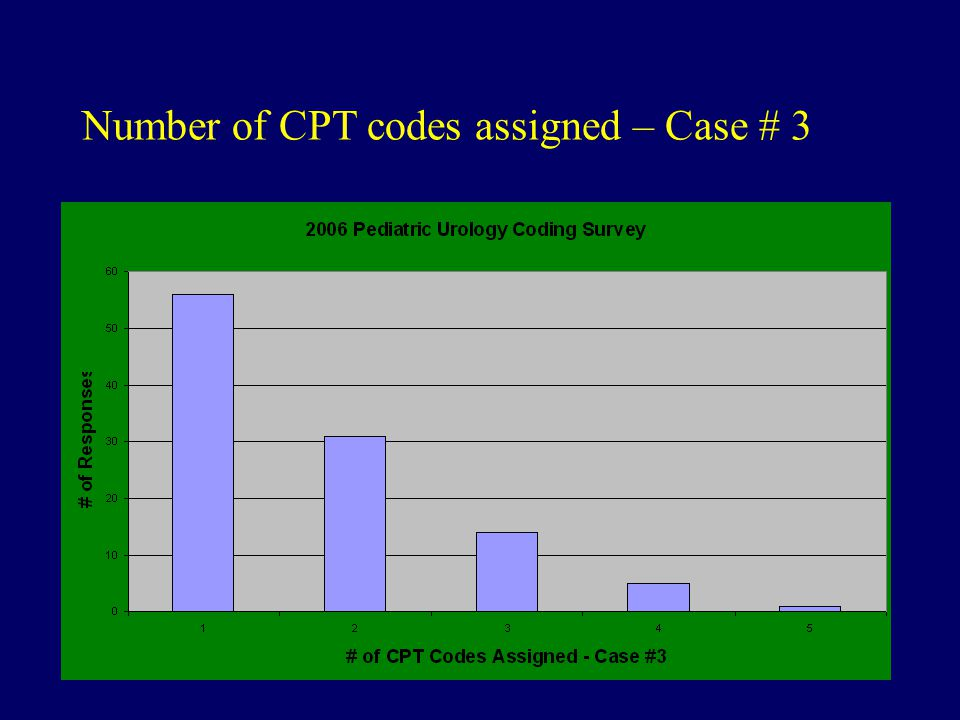 Number of CPT codes assigned – Case # 3