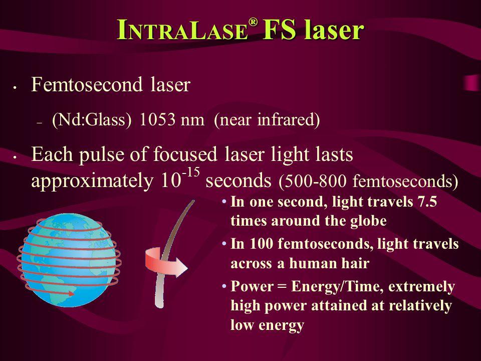 INTRALASE® FS laser Femtosecond laser