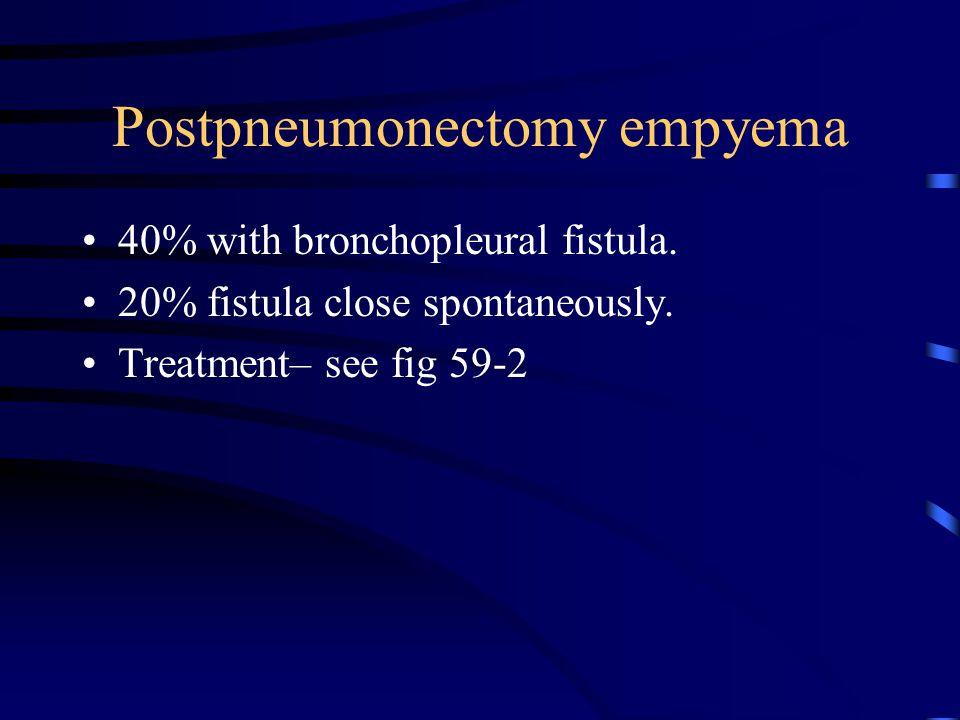 Postpneumonectomy empyema