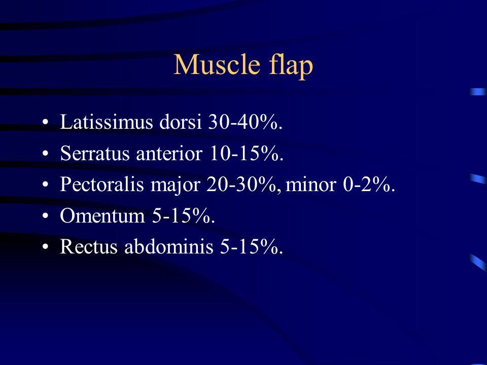 Muscle flap Latissimus dorsi 30-40%. Serratus anterior 10-15%.