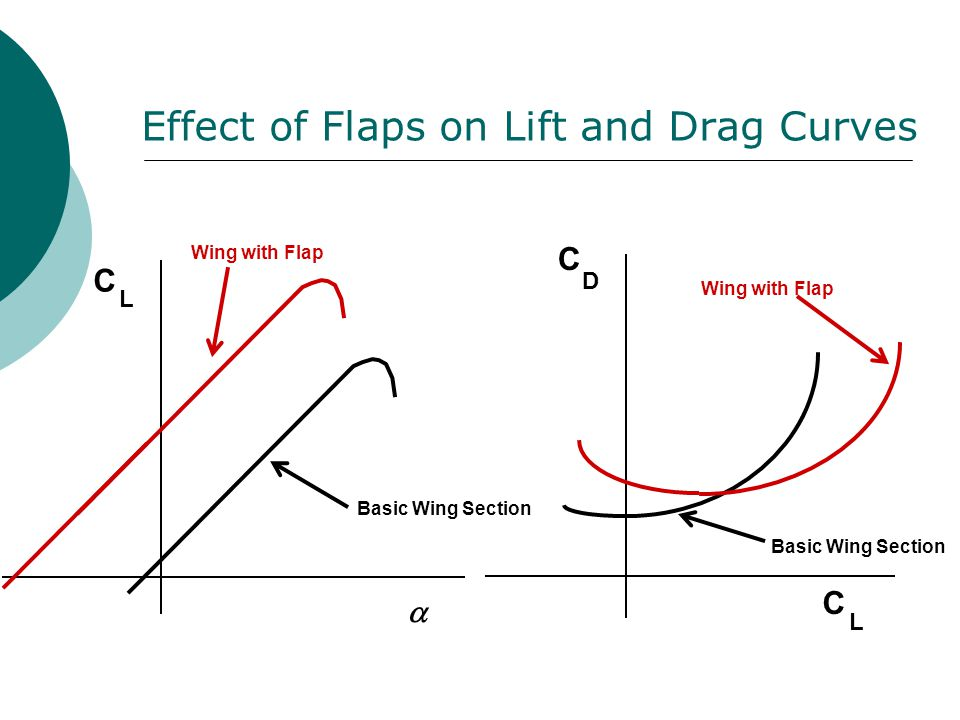Effect of Flaps on Lift and Drag Curves
