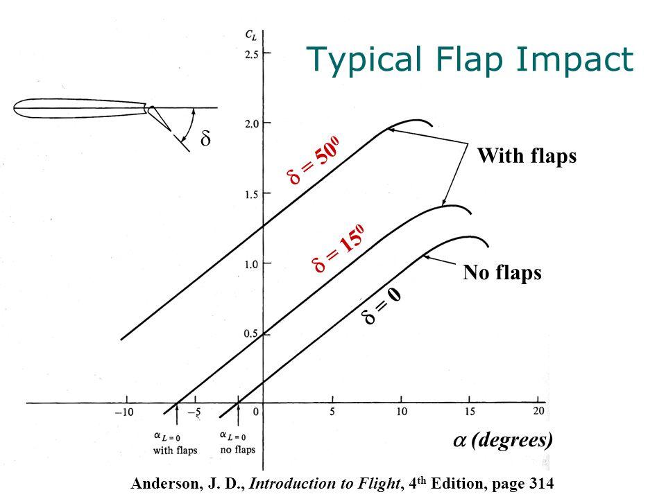 Typical Flap Impact d d = 500 With flaps d = 150 No flaps d = 0