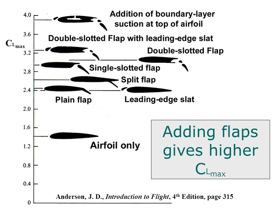 Adding flaps gives higher CLmax