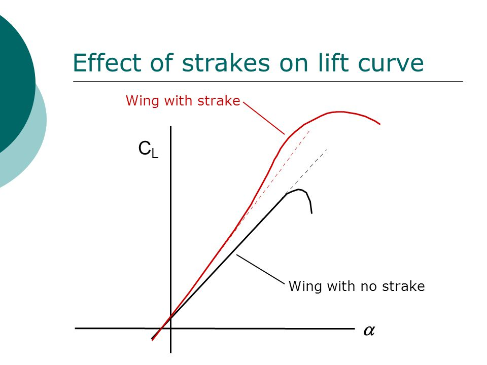 Effect of strakes on lift curve
