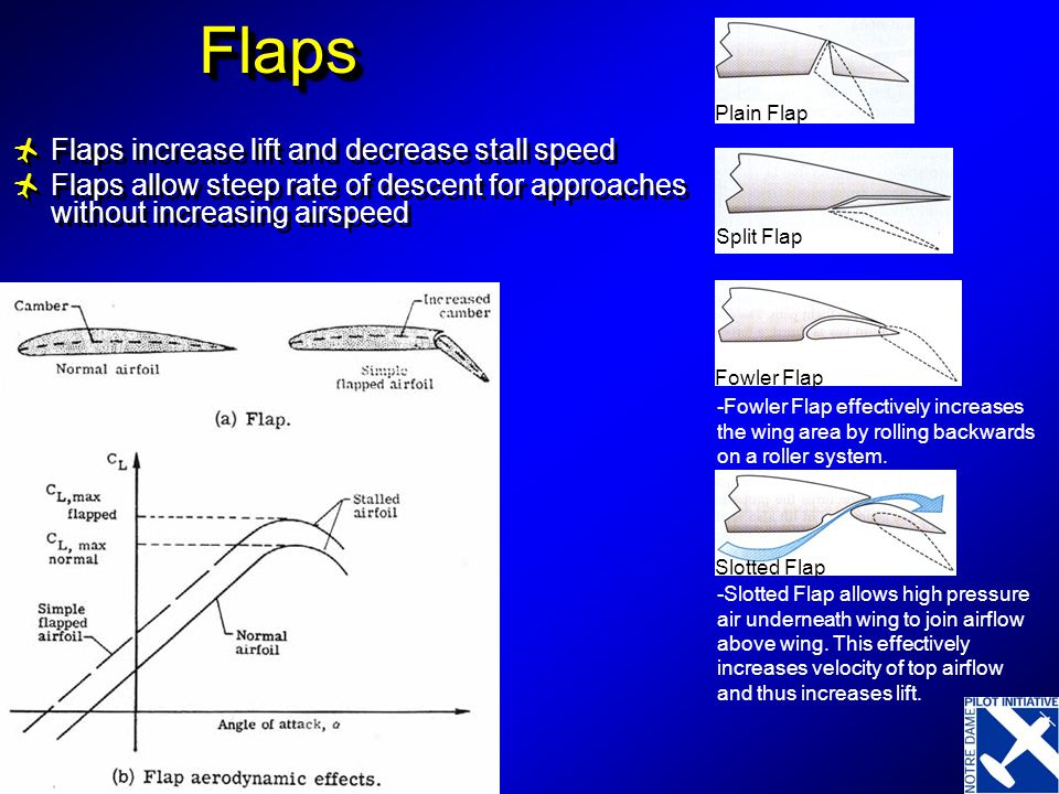 Flaps Flaps increase lift and decrease stall speed