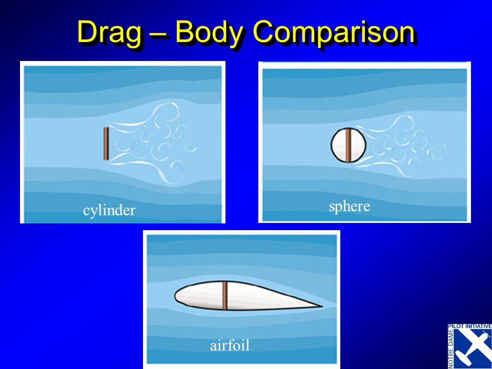 Drag – Body Comparison sphere cylinder airfoil
