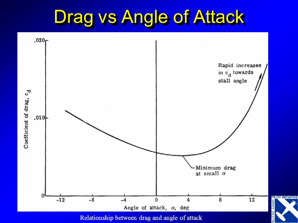 Drag vs Angle of Attack Why is minimum at 4 degrees