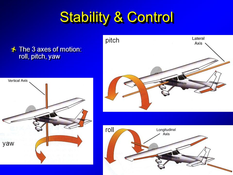 Stability & Control pitch The 3 axes of motion: roll, pitch, yaw roll