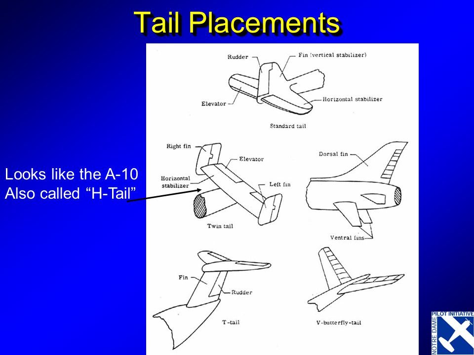 Tail Placements Looks like the A-10 Also called H-Tail