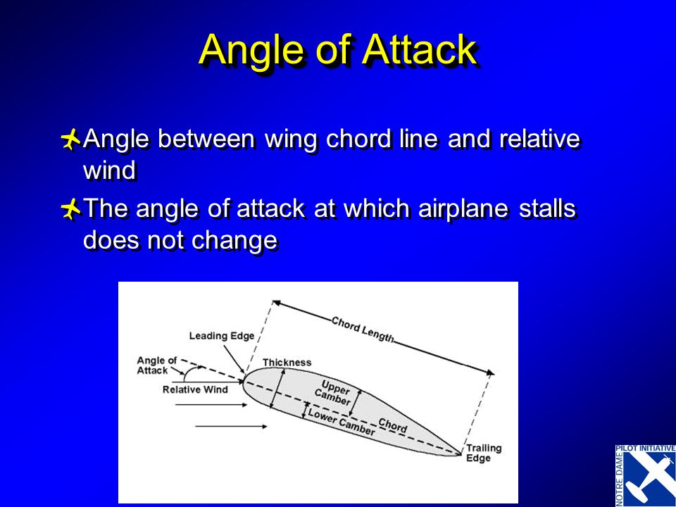 Angle of Attack Angle between wing chord line and relative wind