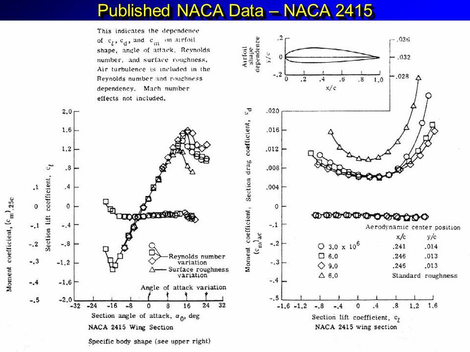 Published NACA Data – NACA 2415