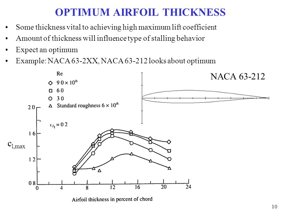 OPTIMUM AIRFOIL THICKNESS