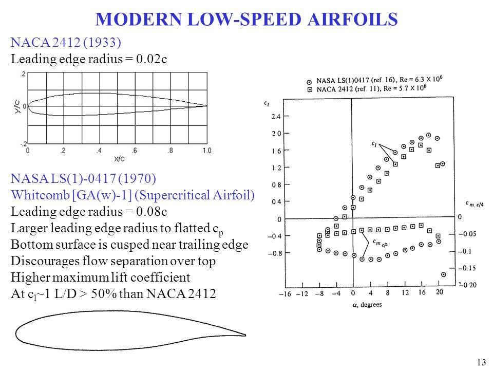 MODERN LOW-SPEED AIRFOILS
