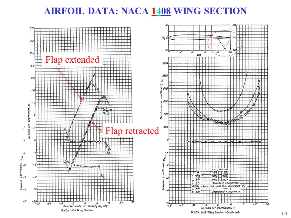 AIRFOIL DATA: NACA 1408 WING SECTION