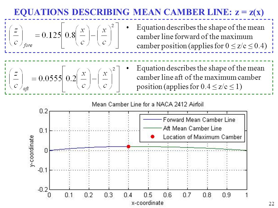 EQUATIONS DESCRIBING MEAN CAMBER LINE: z = z(x)