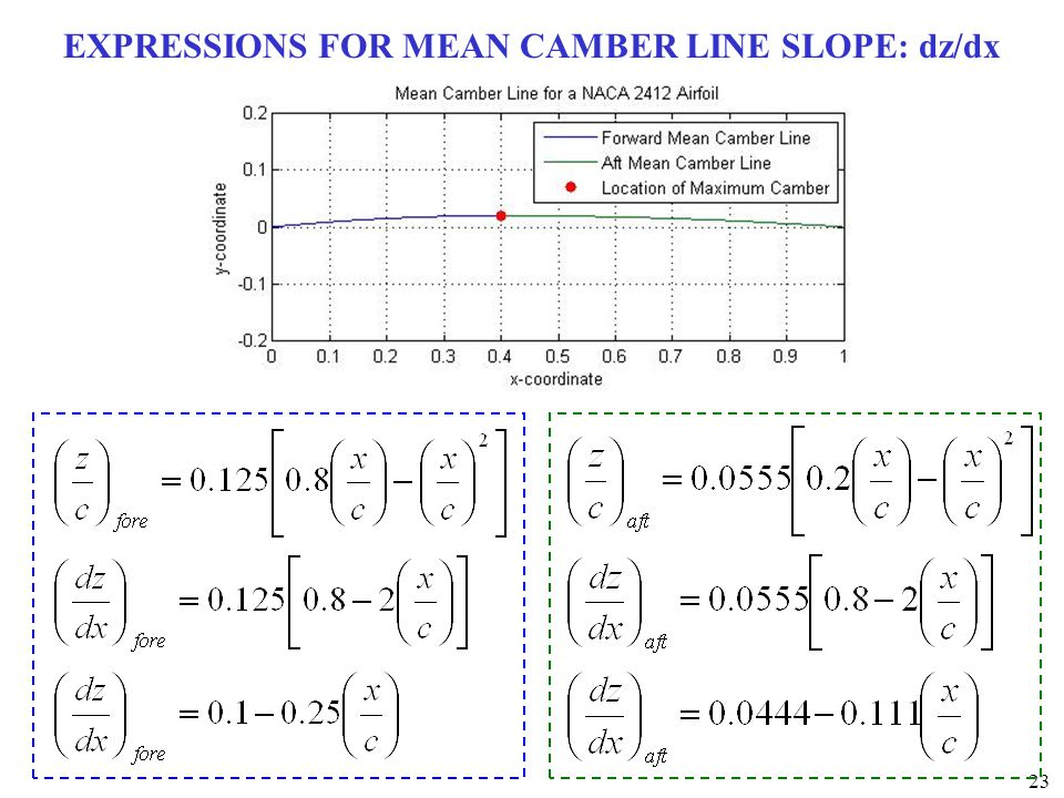 EXPRESSIONS FOR MEAN CAMBER LINE SLOPE: dz/dx