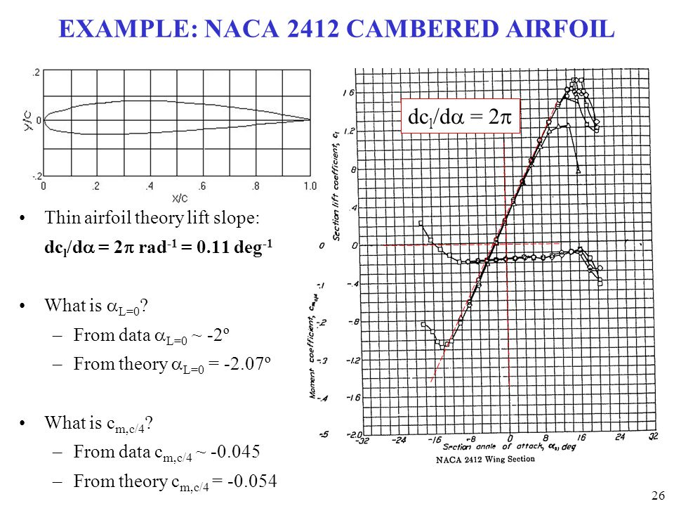 EXAMPLE: NACA 2412 CAMBERED AIRFOIL