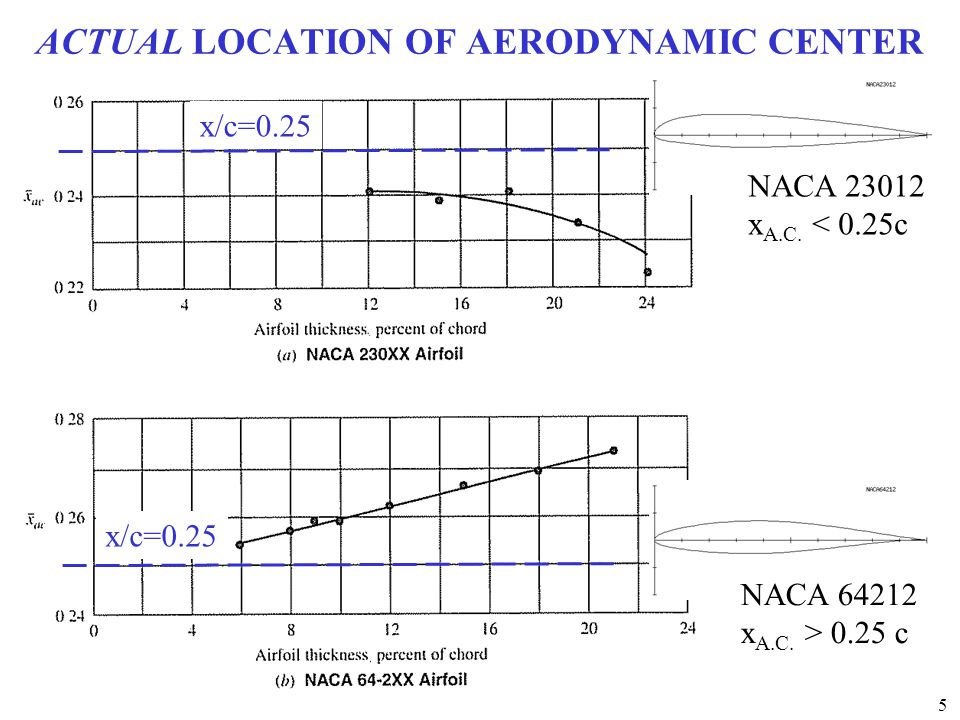 ACTUAL LOCATION OF AERODYNAMIC CENTER