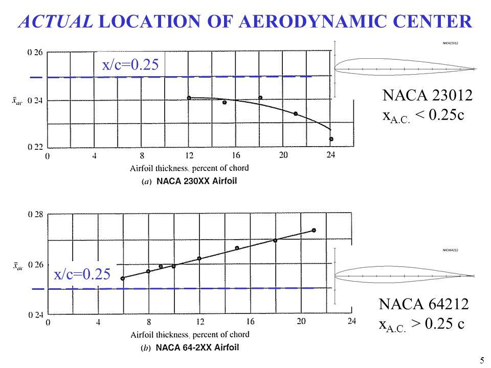 ACTUAL LOCATION OF AERODYNAMIC CENTER