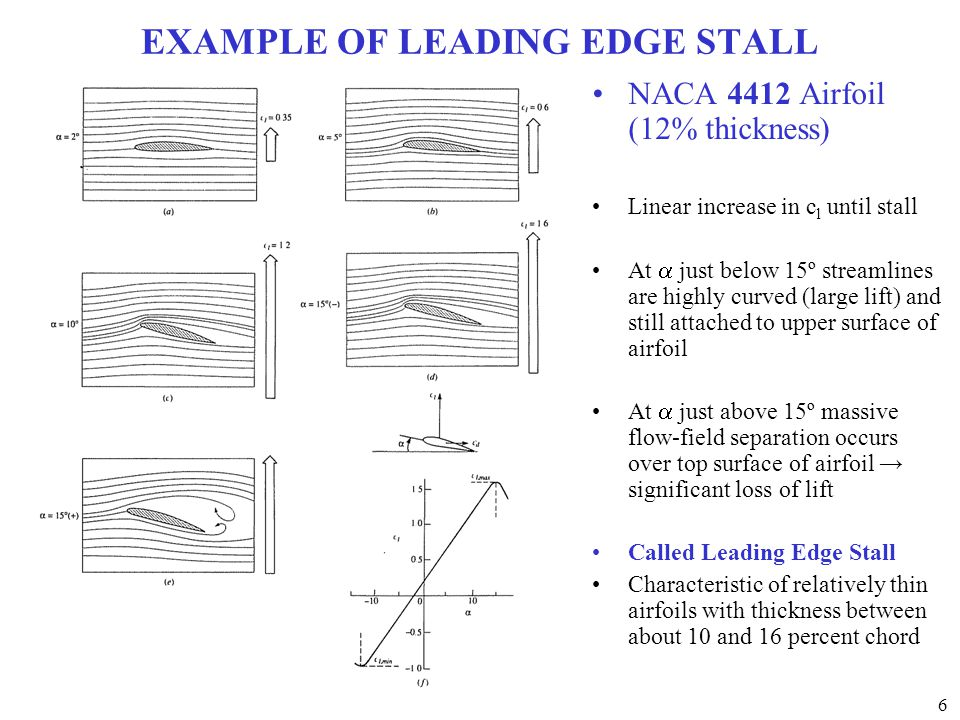 EXAMPLE OF LEADING EDGE STALL
