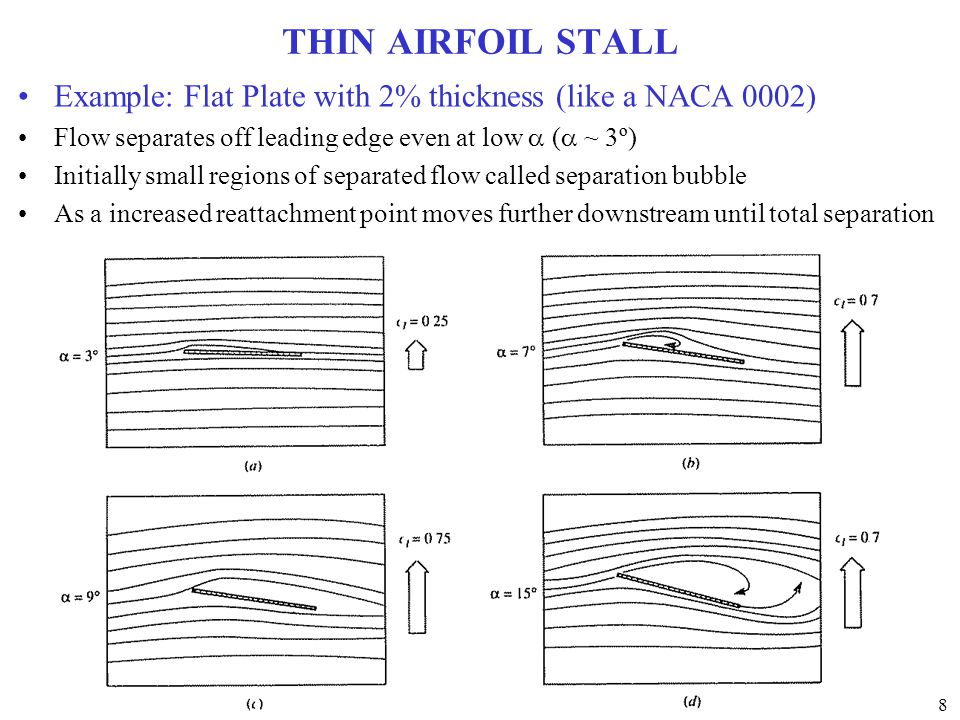 THIN AIRFOIL STALL Example: Flat Plate with 2% thickness (like a NACA 0002) Flow separates off leading edge even at low a (a ~ 3º)
