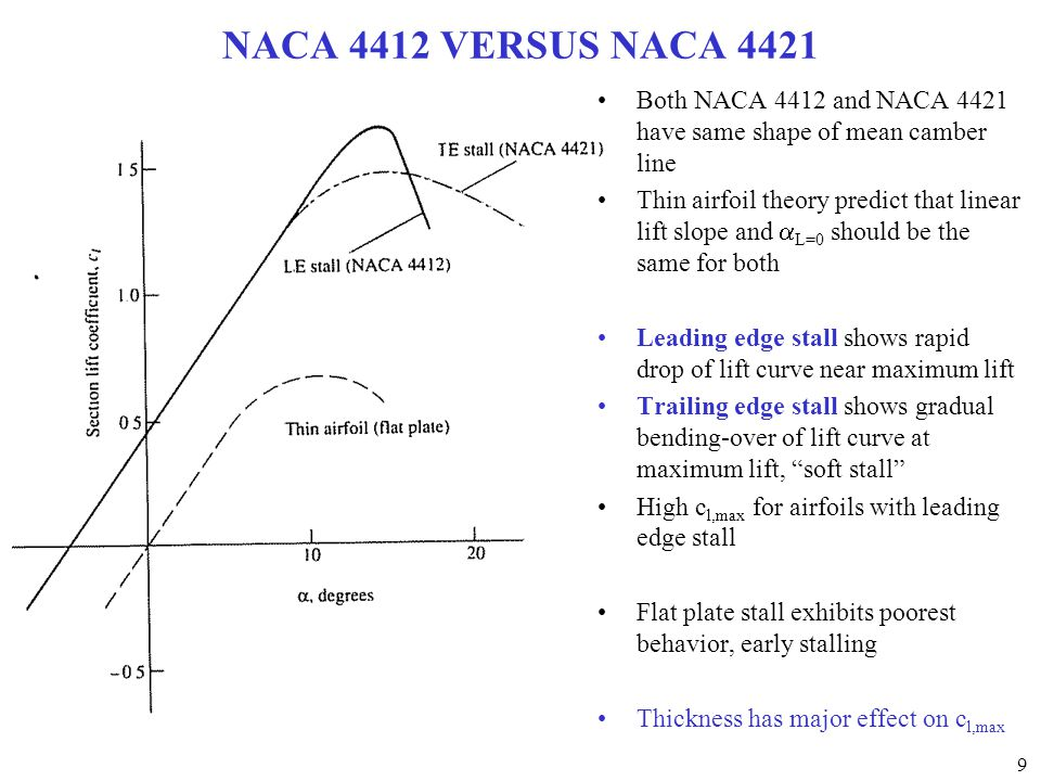 NACA 4412 VERSUS NACA 4421 Both NACA 4412 and NACA 4421 have same shape of mean camber line.