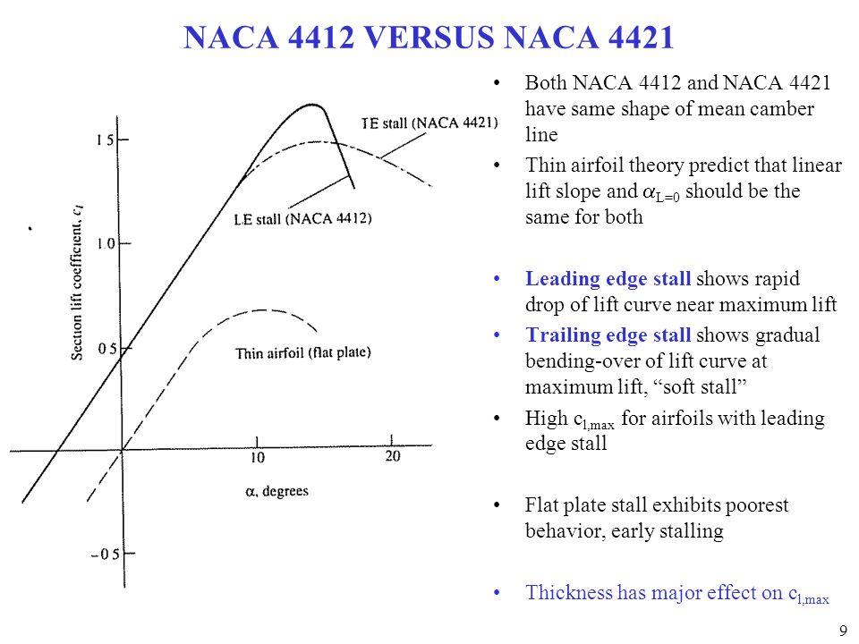 NACA 4412 VERSUS NACA 4421 Both NACA 4412 and NACA 4421 have same shape of mean camber line.