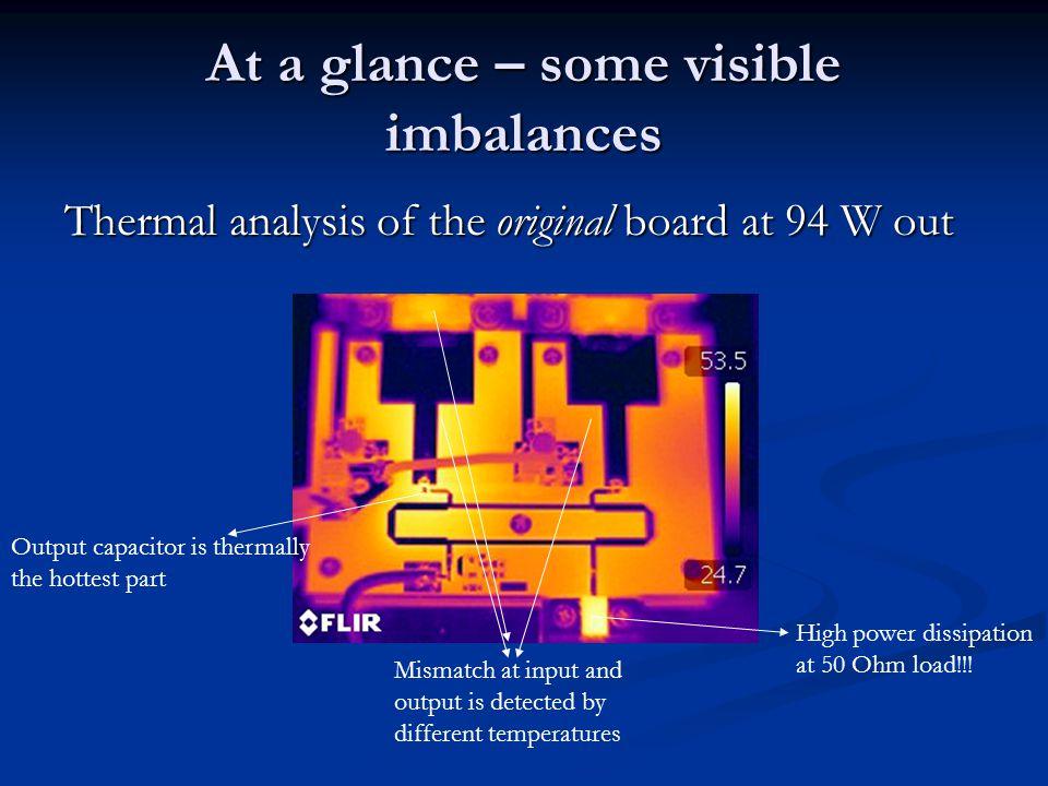 At a glance – some visible imbalances
