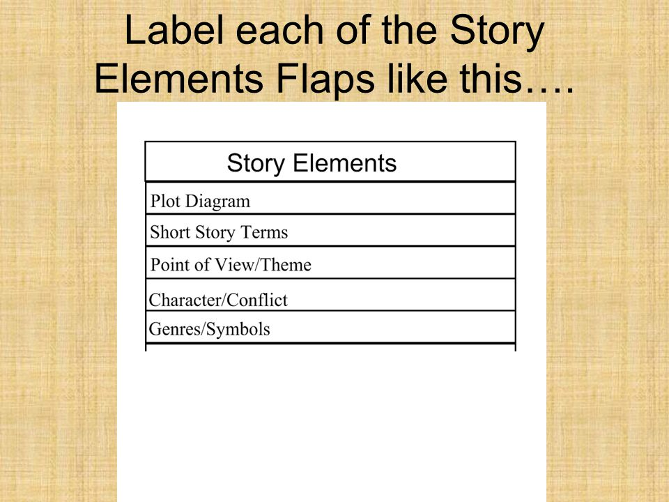 Label each of the Story Elements Flaps like this….
