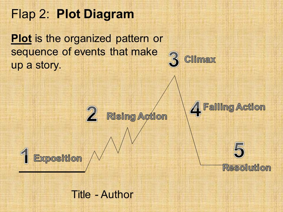 Flap 2: Plot Diagram Plot is the organized pattern or sequence of events that make up a story. 3.