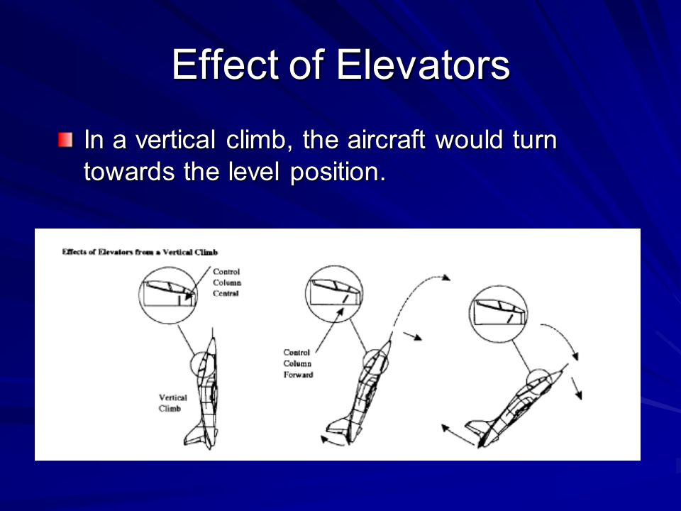 Effect of Elevators In a vertical climb, the aircraft would turn towards the level position.