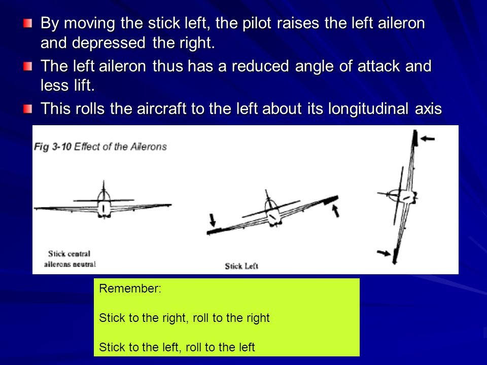 The left aileron thus has a reduced angle of attack and less lift.