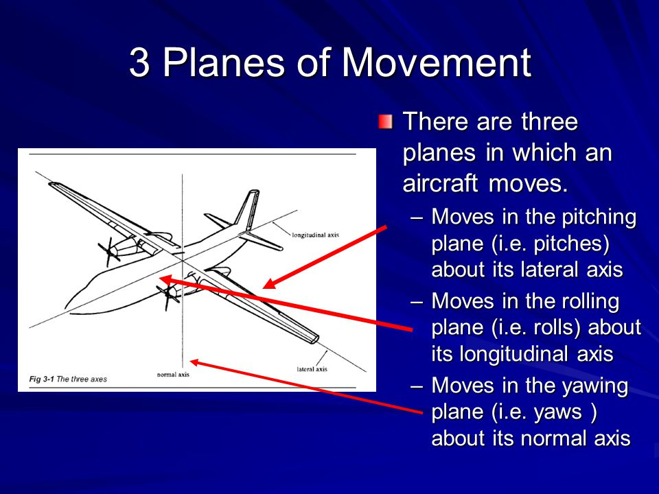 3 Planes of Movement There are three planes in which an aircraft moves. Moves in the pitching plane (i.e. pitches) about its lateral axis.