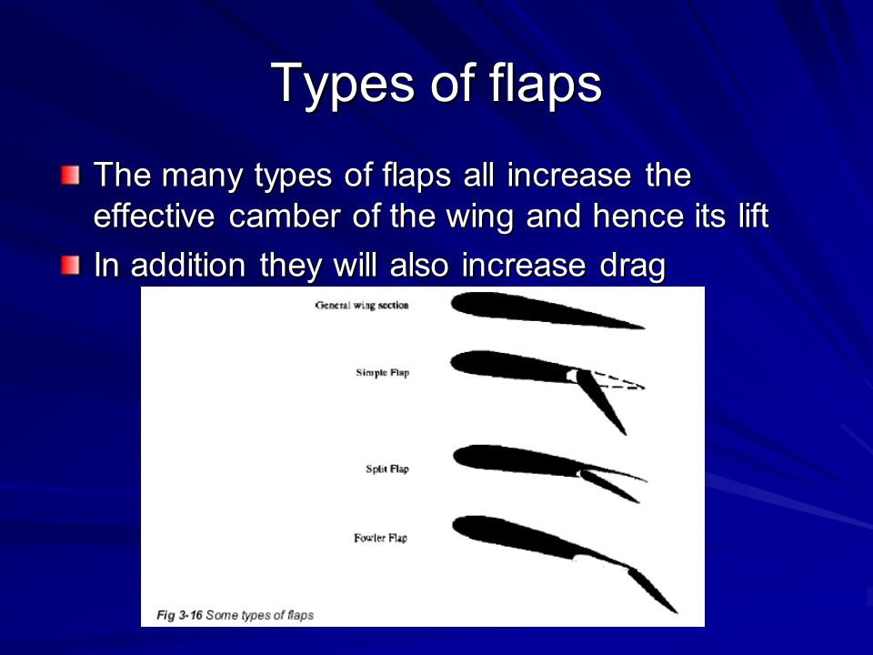 Types of flaps The many types of flaps all increase the effective camber of the wing and hence its lift.