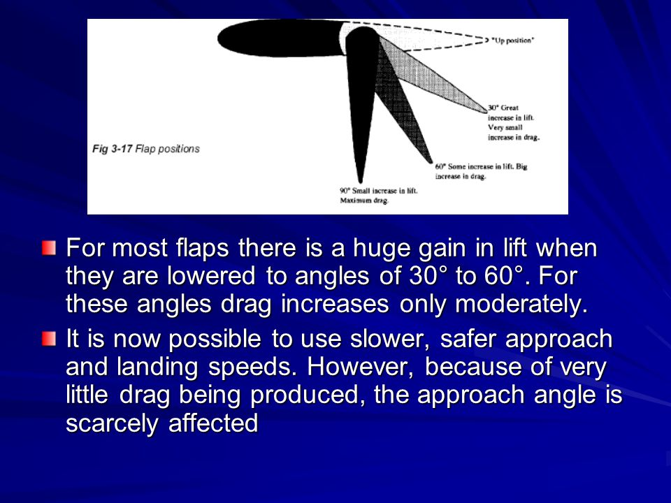 For most flaps there is a huge gain in lift when they are lowered to angles of 30° to 60°. For these angles drag increases only moderately.