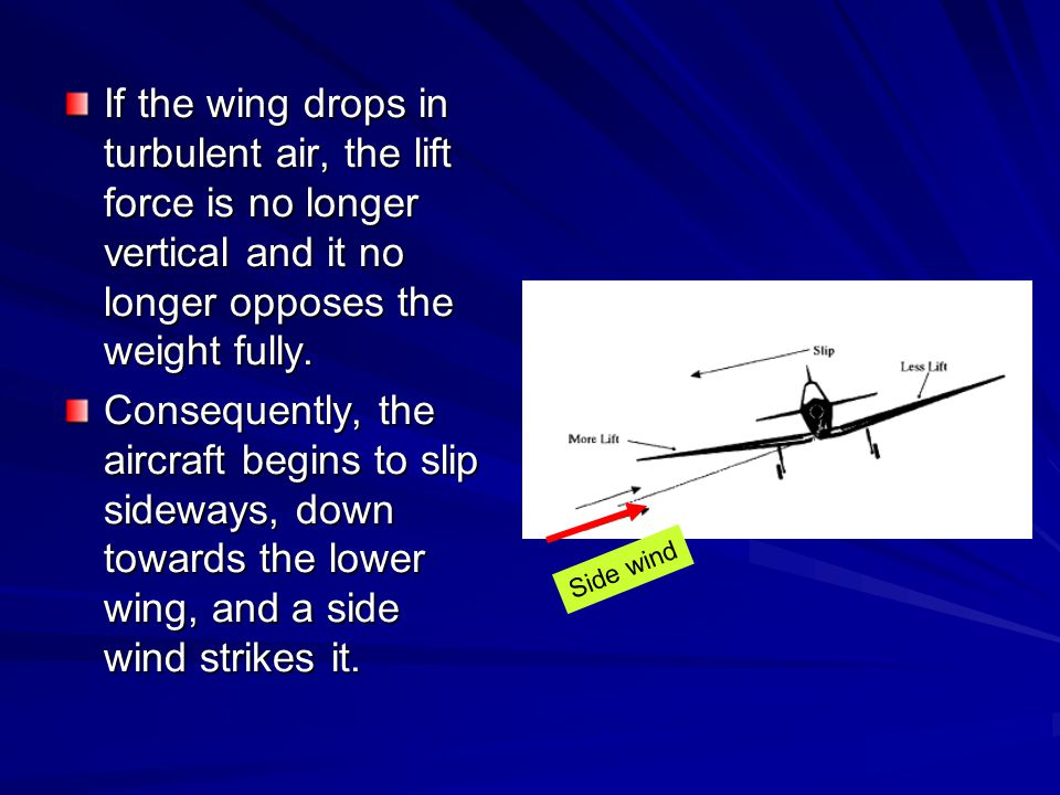 If the wing drops in turbulent air, the lift force is no longer vertical and it no longer opposes the weight fully.